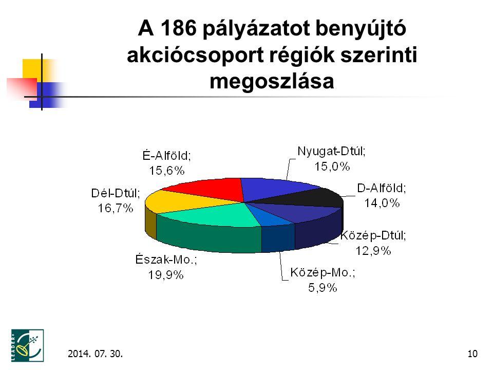 10 A 186 pályázatot benyújtó akciócsoport régiók szerinti megoszlása