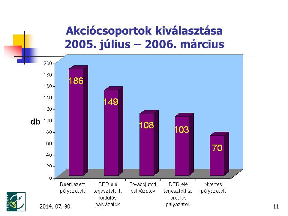 2014. 07. 30.11 Akciócsoportok kiválasztása 2005. július – 2006. március