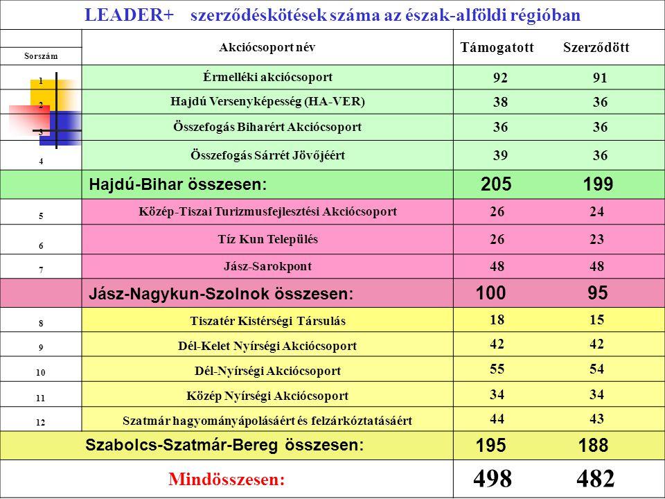 LEADER+ szerződéskötések száma az észak-alföldi régióban Akciócsoport név Támogatott Szerződött Sorszám 1 Érmelléki akciócsoport 92 91 2 Hajdú Verseny