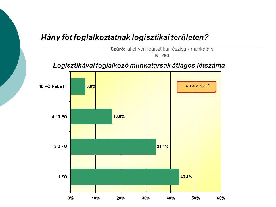 Hány főt foglalkoztatnak logisztikai területen? Szűrő: ahol van logisztikai részleg / munkatárs N=290 Logisztikával foglalkozó munkatársak átlagos lét