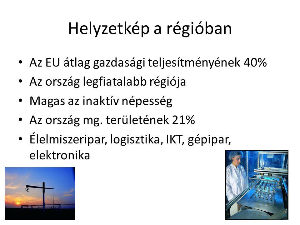 Helyzetkép a régióban Az EU átlag gazdasági teljesítményének 40% Az ország legfiatalabb régiója Magas az inaktív népesség Az ország mg.
