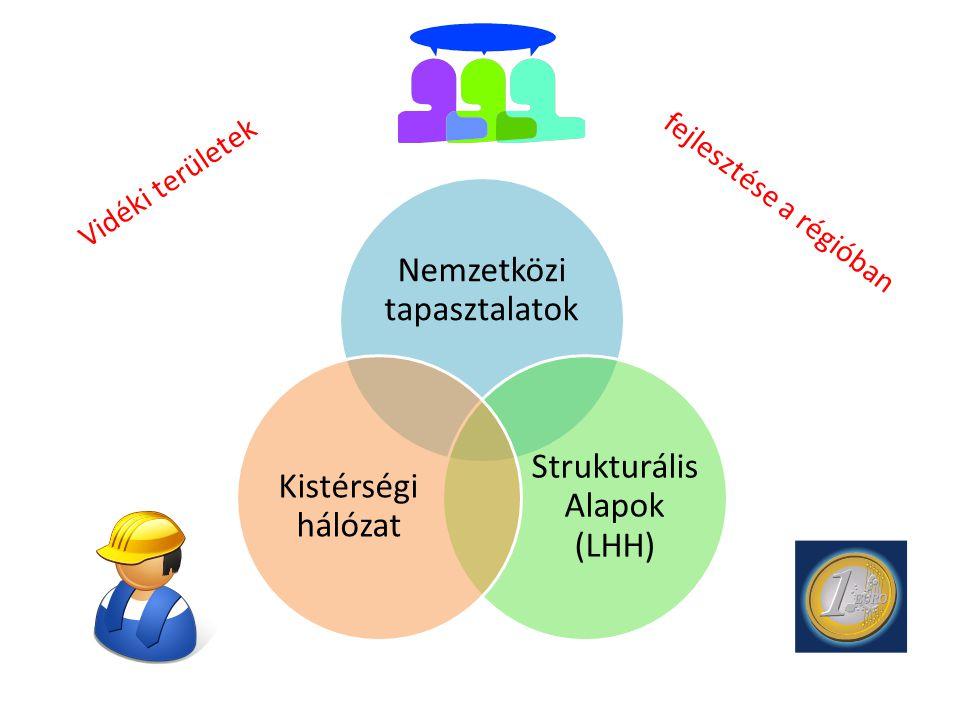 Nemzetközi tapasztalatok Strukturális Alapok (LHH) Kistérségi hálózat fejlesztése a régióban Vidéki területek