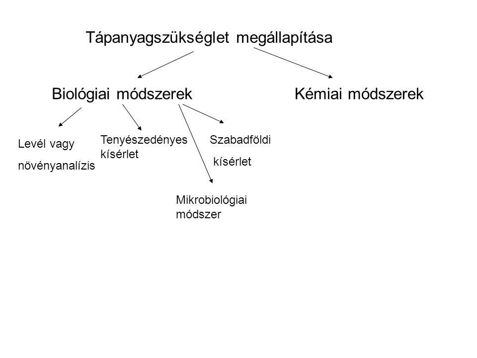 4. Fajlagos műtrágya hatóanyagigény megállapítása