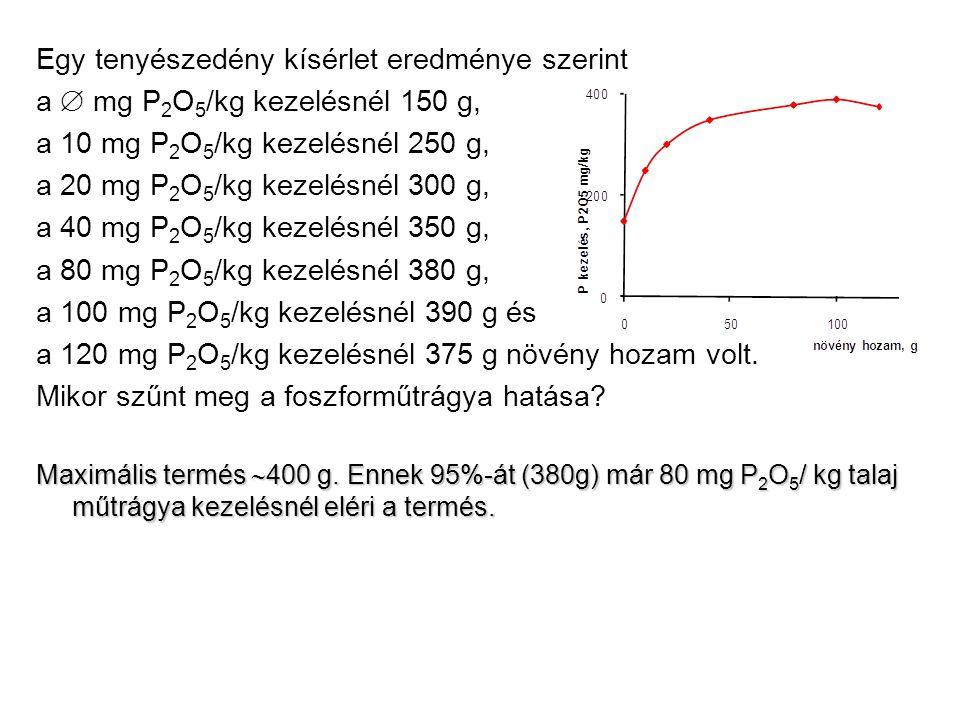 Nitrogén: M = 7(t/ha) ∙ 32(kg/t) = 224 kg/ha Tervezett termés (termésszint alapján) Fajlagos műtrágyaigény Műtrágyahatóanyag szükséglet becslése csernozjom talajon (1.példa) Foszfor: M = 7(t/ha) ∙ 22(kg/t) = 154 kg/ha Kálium: M = 7(t/ha) ∙ 28(kg/t) = 196 kg/ha