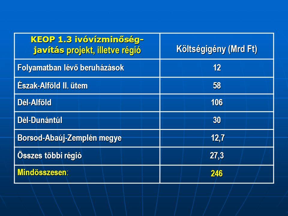 KEOP 1.3 ivóvízminőség- javítás projekt, illetve régió Költségigény (Mrd Ft) Folyamatban lévő beruházások 12 Észak-Alföld II. ütem 58 Dél-Alföld106 Dé