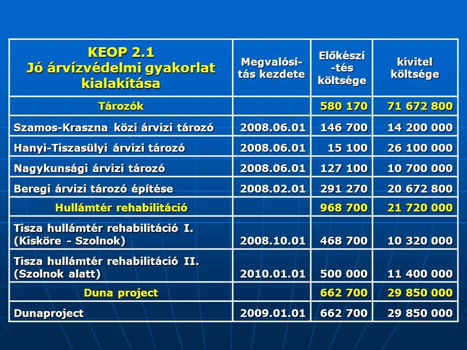 KEOP 2.1 Jó árvízvédelmi gyakorlat kialakítása Megvalósí- tás kezdete Előkészí -tés költsége kivitel költsége Tározók 580 170 71 672 800 Szamos-Kraszn