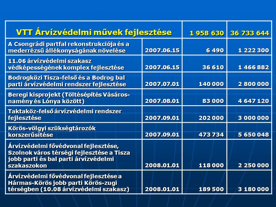 VTT Árvízvédelmi művek fejlesztése 1 958 630 36 733 644 A Csongrádi partfal rekonstrukciója és a mederrézsű állékonyságának növelése 2007.06.15 6 490 1 222 300 11.06 árvízvédelmi szakasz védképességének komplex fejlesztése 2007.06.15 36 610 1 466 882 Bodrogközi Tisza-felső és a Bodrog bal parti árvízvédelmi rendszer fejlesztése 2007.07.01 140 000 2 800 000 Beregi kisprojekt (Töltésépítés Vásáros- namény és Lónya között) 2007.08.01 83 000 4 647 120 Taktaköz-felső árvízvédelmi rendszer fejlesztése 2007.09.01 202 000 3 000 000 Körös-völgyi szükségtározók korszerűsítése 2007.09.01 473 734 5 650 048 Árvízvédelmi fővédvonal fejlesztése, Szolnok város térségi fejlesztése a Tisza jobb parti és bal parti árvízvédelmi szakaszokon 2008.01.01 118 000 2 250 000 Árvízvédelmi fővédvonal fejlesztése a Hármas-Körös jobb parti Körös-zugi térségben (10.08 árvízvédelmi szakasz) 2008.01.01 189 500 3 180 000