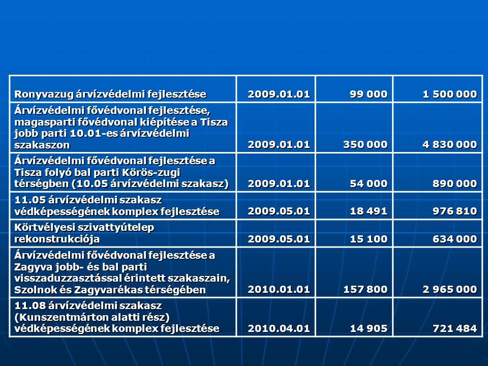 Ronyvazug árvízvédelmi fejlesztése 2009.01.01 99 000 1 500 000 Árvízvédelmi fővédvonal fejlesztése, magasparti fővédvonal kiépítése a Tisza jobb parti 10.01-es árvízvédelmi szakaszon 2009.01.01 350 000 4 830 000 Árvízvédelmi fővédvonal fejlesztése a Tisza folyó bal parti Körös-zugi térségben (10.05 árvízvédelmi szakasz) 2009.01.01 54 000 890 000 11.05 árvízvédelmi szakasz védképességének komplex fejlesztése 2009.05.01 18 491 976 810 Körtvélyesi szivattyútelep rekonstrukciója 2009.05.01 15 100 634 000 Árvízvédelmi fővédvonal fejlesztése a Zagyva jobb- és bal parti visszaduzzasztással érintett szakaszain, Szolnok és Zagyvarékas térségében 2010.01.01 157 800 2 965 000 11.08 árvízvédelmi szakasz (Kunszentmárton alatti rész) védképességének komplex fejlesztése 2010.04.01 14 905 721 484