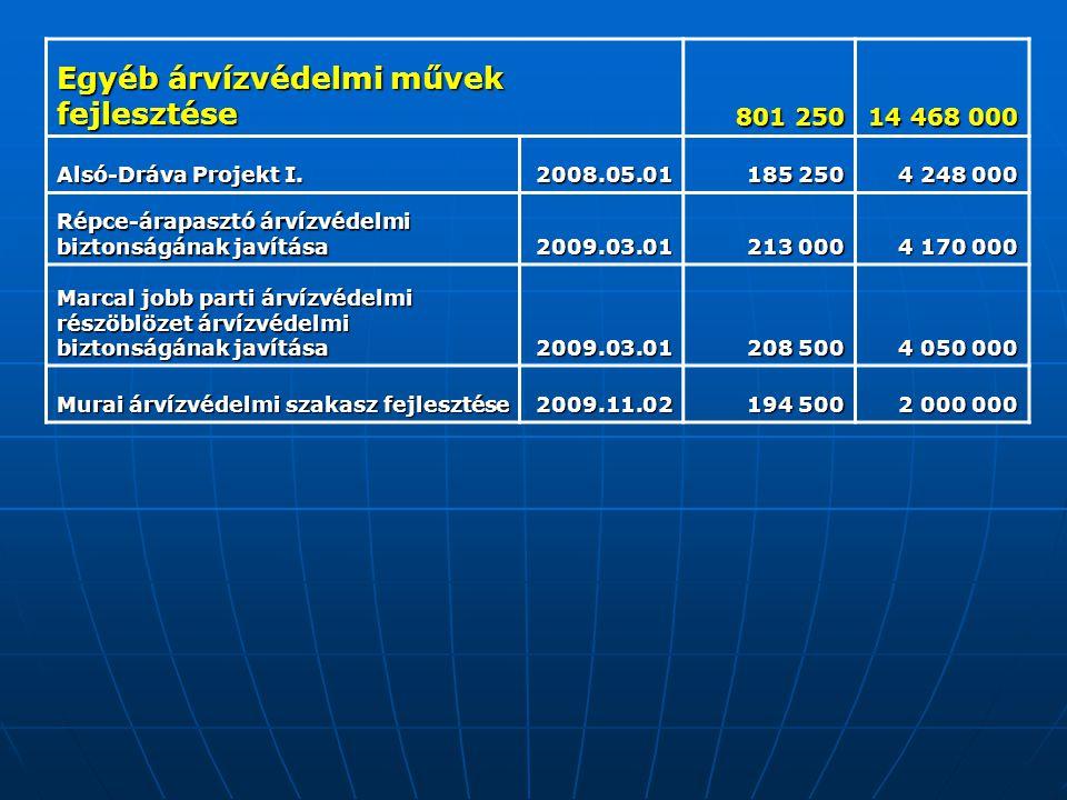 Egyéb árvízvédelmi művek fejlesztése 801 250 14 468 000 Alsó-Dráva Projekt I. 2008.05.01 185 250 4 248 000 Répce-árapasztó árvízvédelmi biztonságának