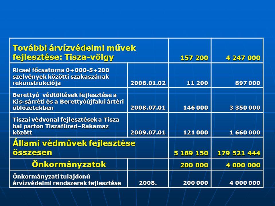 További árvízvédelmi művek fejlesztése: Tisza-völgy 157 200 4 247 000 Ricsei főcsatorna 0+000-5+200 szelvények közötti szakaszának rekonstrukciója 2008.01.02 11 200 897 000 Berettyó védtöltések fejlesztése a Kis-sárréti és a Berettyóújfalui ártéri öblözetekben 2008.07.01 146 000 3 350 000 Tiszai védvonal fejlesztések a Tisza bal parton Tiszafüred–Rakamaz között 2009.07.01 121 000 1 660 000 Állami védművek fejlesztése összesen 5 189 150 179 521 444 Önkormányzatok 200 000 4 000 000 Önkormányzati tulajdonú árvízvédelmi rendszerek fejlesztése 2008.