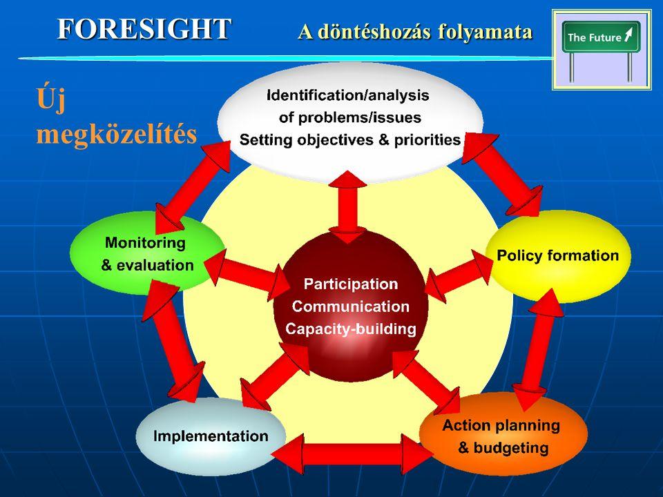 FORESIGHT A döntéshozás folyamata Új megközelítés