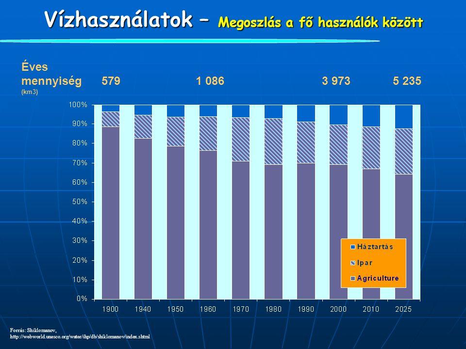 Vízhasználatok – Megoszlás a fő használók között Éves mennyiség 579 1 086 3 973 5 235 (km3) Forrás: Shiklomanov, http://webworld.unesco.org/water/ihp/