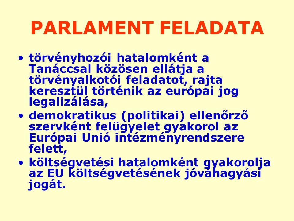 PARLAMENT FELADATA törvényhozói hatalomként a Tanáccsal közösen ellátja a törvényalkotói feladatot, rajta keresztül történik az európai jog legalizálása, demokratikus (politikai) ellenőrző szervként felügyelet gyakorol az Európai Unió intézményrendszere felett, költségvetési hatalomként gyakorolja az EU költségvetésének jóváhagyási jogát.