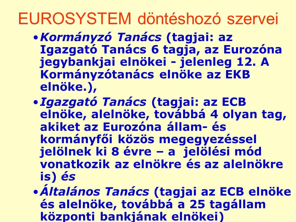 EUROSYSTEM döntéshozó szervei Kormányzó Tanács (tagjai: az Igazgató Tanács 6 tagja, az Eurozóna jegybankjai elnökei - jelenleg 12.