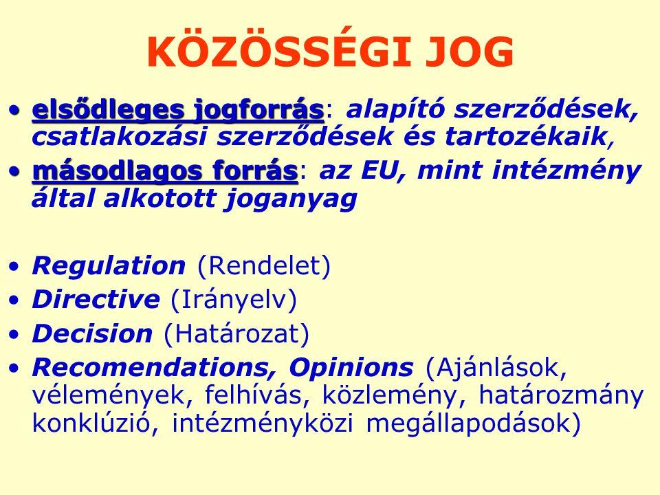 KÖZÖSSÉGI JOG elsődleges jogforráselsődleges jogforrás: alapító szerződések, csatlakozási szerződések és tartozékaik, másodlagos forrásmásodlagos forrás: az EU, mint intézmény által alkotott joganyag Regulation (Rendelet) Directive (Irányelv) Decision (Határozat) Recomendations, Opinions (Ajánlások, vélemények, felhívás, közlemény, határozmány konklúzió, intézményközi megállapodások)