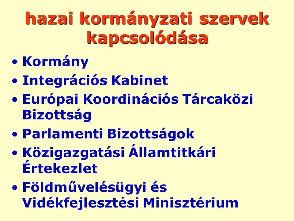 hazai kormányzati szervek kapcsolódása Kormány Integrációs Kabinet Európai Koordinációs Tárcaközi Bizottság Parlamenti Bizottságok Közigazgatási Államtitkári Értekezlet Földművelésügyi és Vidékfejlesztési Minisztérium