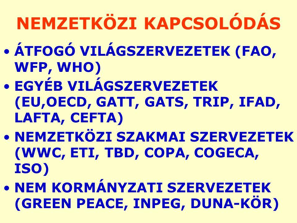 NEMZETKÖZI KAPCSOLÓDÁS ÁTFOGÓ VILÁGSZERVEZETEK (FAO, WFP, WHO) EGYÉB VILÁGSZERVEZETEK (EU,OECD, GATT, GATS, TRIP, IFAD, LAFTA, CEFTA) NEMZETKÖZI SZAKMAI SZERVEZETEK (WWC, ETI, TBD, COPA, COGECA, ISO) NEM KORMÁNYZATI SZERVEZETEK (GREEN PEACE, INPEG, DUNA-KÖR)