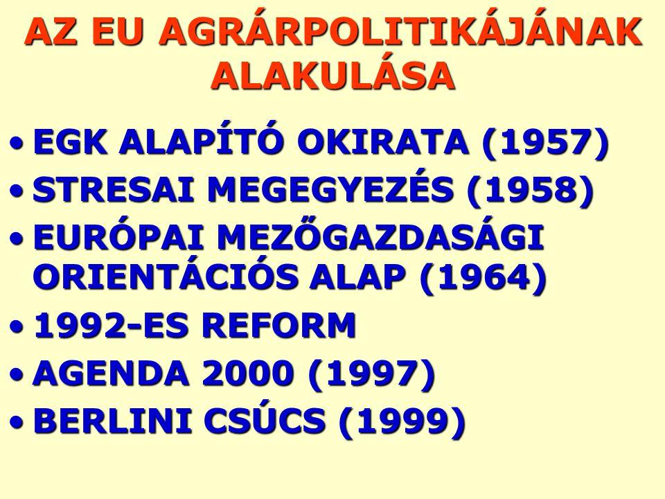 AZ EU AGRÁRPOLITIKÁJÁNAK ALAKULÁSA EGK ALAPÍTÓ OKIRATA (1957)EGK ALAPÍTÓ OKIRATA (1957) STRESAI MEGEGYEZÉS (1958)STRESAI MEGEGYEZÉS (1958) EURÓPAI MEZŐGAZDASÁGI ORIENTÁCIÓS ALAP (1964)EURÓPAI MEZŐGAZDASÁGI ORIENTÁCIÓS ALAP (1964) 1992-ES REFORM1992-ES REFORM AGENDA 2000 (1997)AGENDA 2000 (1997) BERLINI CSÚCS (1999)BERLINI CSÚCS (1999)