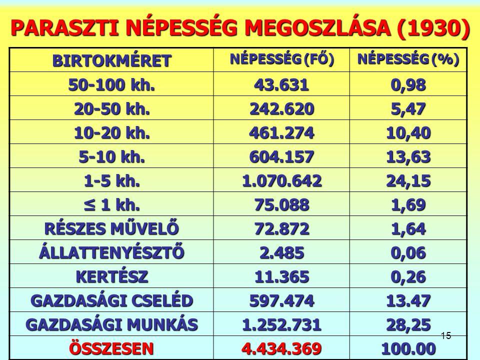 15 PARASZTI NÉPESSÉG MEGOSZLÁSA (1930) BIRTOKMÉRET NÉPESSÉG (FŐ) NÉPESSÉG (%) 50-100 kh.