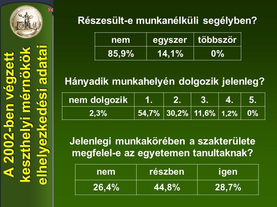 A 2002-ben végzett keszthelyi mérnökök elhelyezkedési adatai nemegyszertöbbször 85,9%14,1%0% nem dolgozik1.2.3.4.5. 2,3%54,7%30,2%11,6% 1,2% 0% Részes