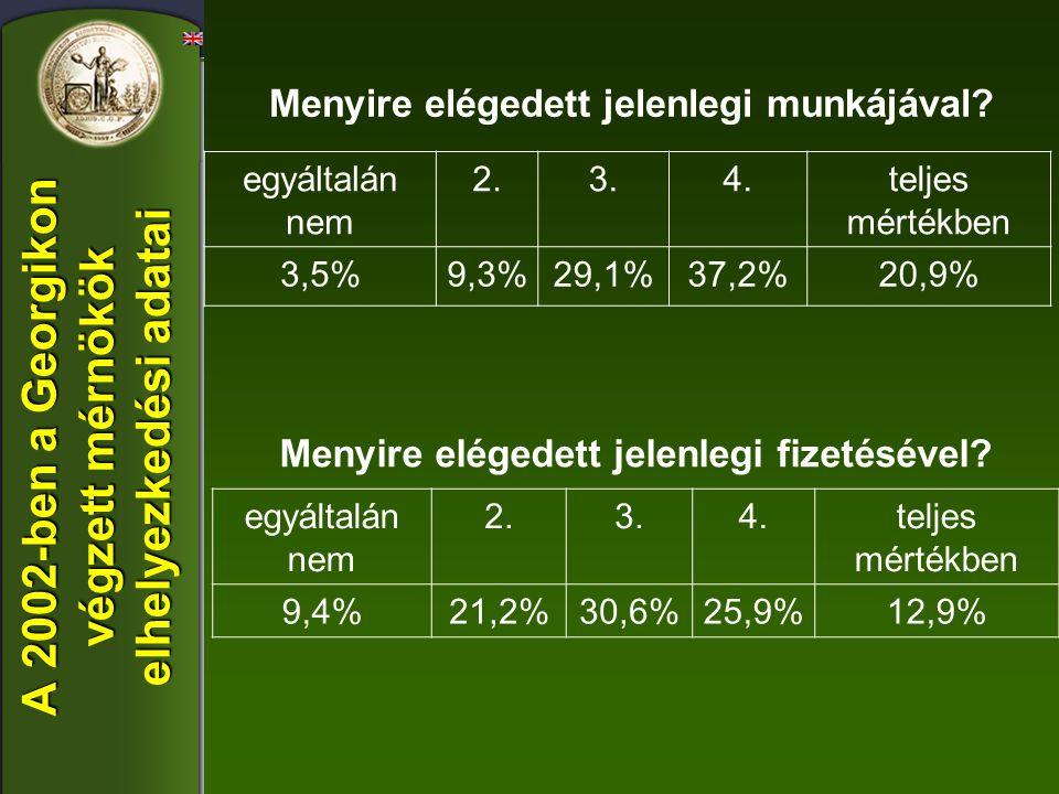 A 2002-ben a Georgikon végzett mérnökök elhelyezkedési adatai egyáltalán nem 2.3.4.teljes mértékben 9,4%21,2%30,6%25,9%12,9% Menyire elégedett jelenle