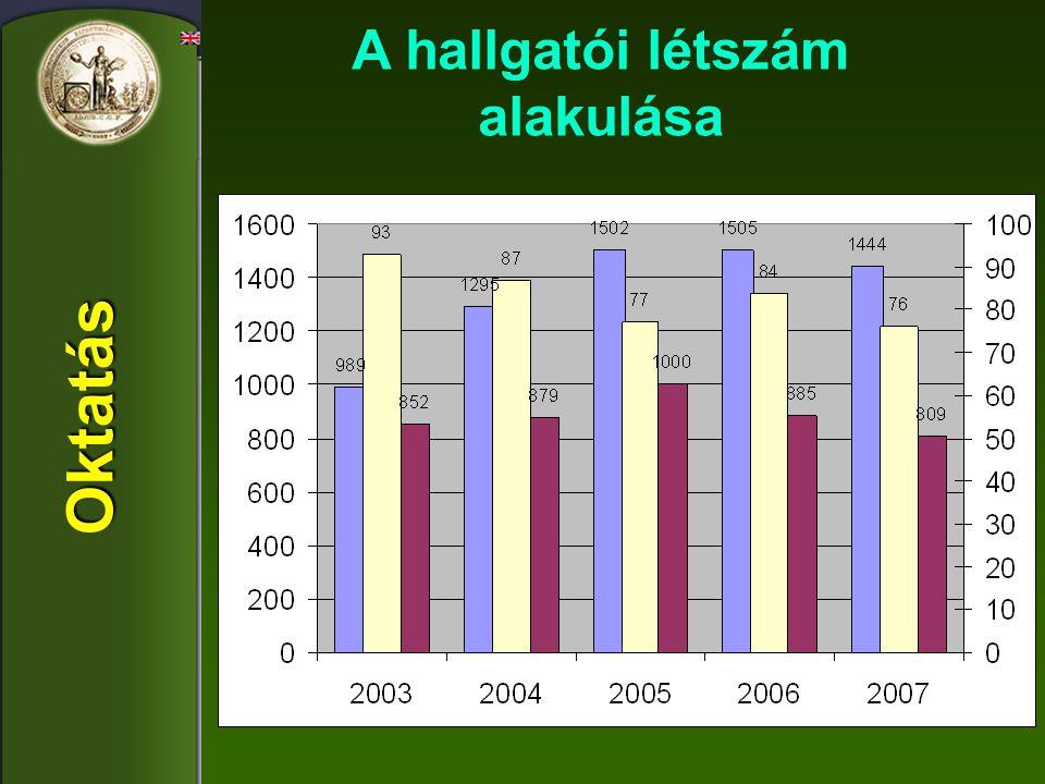 Növénytermesztési Agrokémiai Burgonyakutatás Kertészeti Növényvédelmi Állattenyésztési és takarmányozási Állattani, állatélettani, vadgazdálkodási Agrárműszaki Informatikai Agrárökonómia és társadalomtudományok Biotechnológia Komplex kutatások pl.