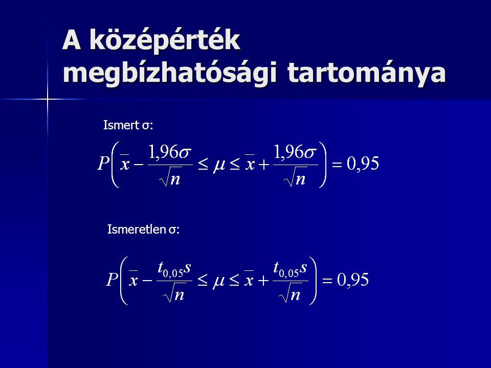 A középérték megbízhatósági tartománya Ismert σ: Ismeretlen σ: