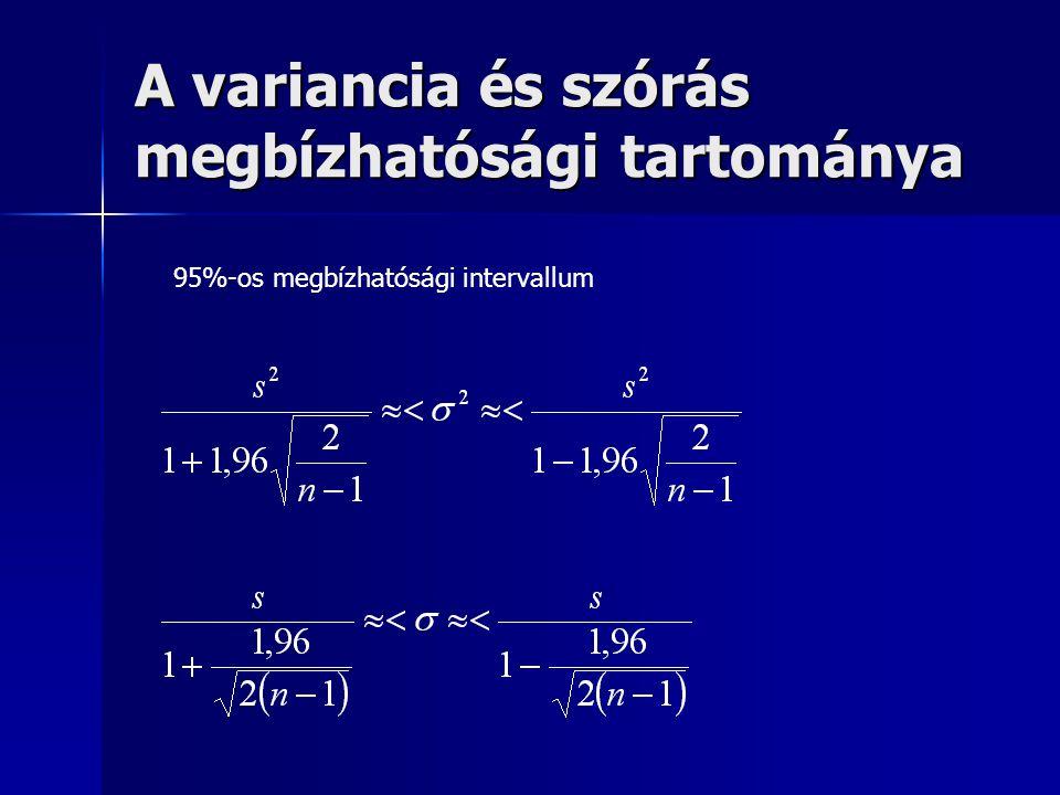 A variancia és szórás megbízhatósági tartománya 95%-os megbízhatósági intervallum