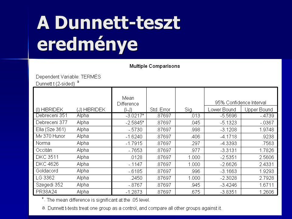 A Dunnett-teszt eredménye