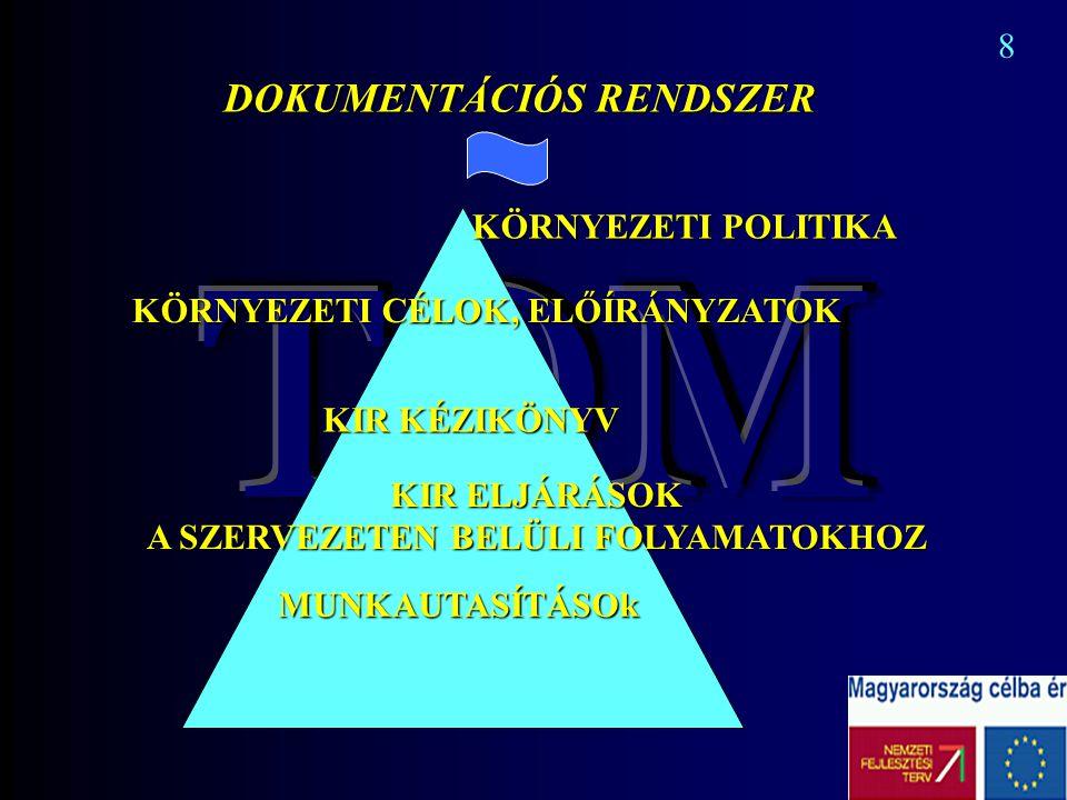 8 DOKUMENTÁCIÓS RENDSZER KÖRNYEZETI POLITIKA KÖRNYEZETI CÉLOK, ELŐÍRÁNYZATOK KIR KÉZIKÖNYV KIR ELJÁRÁSOK A SZERVEZETEN BELÜLI FOLYAMATOKHOZ MUNKAUTASÍ