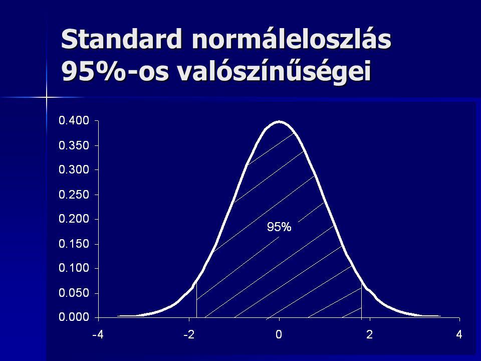 Standard normáleloszlás 95%-os valószínűségei
