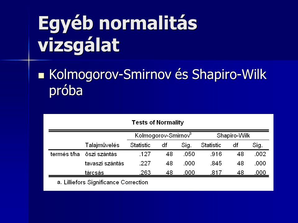 Egyéb normalitás vizsgálat Kolmogorov-Smirnov és Shapiro-Wilk próba Kolmogorov-Smirnov és Shapiro-Wilk próba