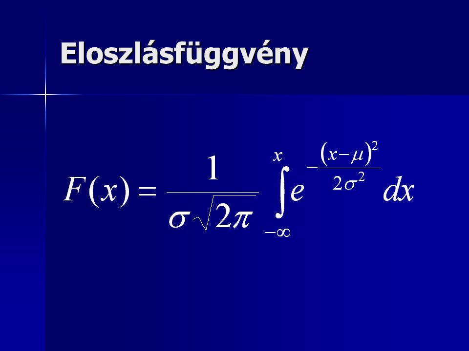 A normál eloszlás nevezetes értékei α%μ ± σ 51,96 12,58 0,13,29