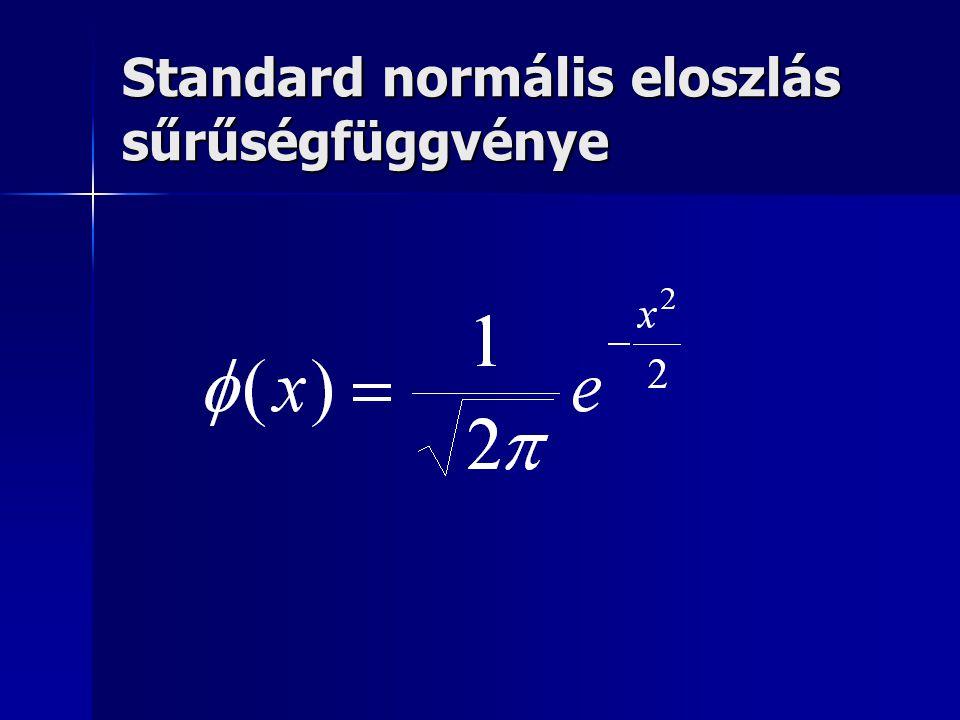 Grafikus normalitás vizsgálat 2.