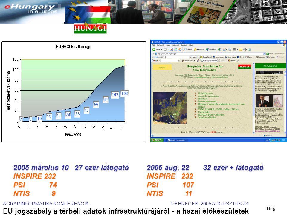 AGRÁRINFORMATIKA KONFERENCIA DEBRECEN, 2005 AUGUSZTUS 23 EU jogszabály a térbeli adatok infrastruktúrájáról - a hazai előkészületek 11rfg 2005 március 10 27 ezer látogató INSPIRE 232 PSI 74 NTIS 9 2005 aug.