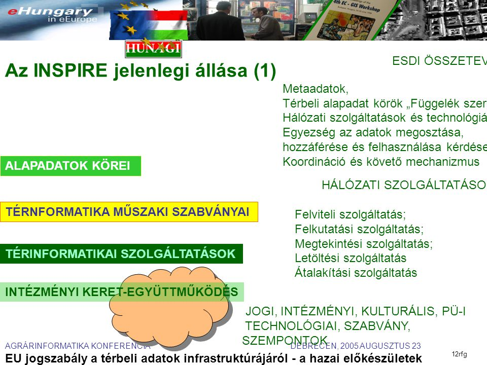"""AGRÁRINFORMATIKA KONFERENCIA DEBRECEN, 2005 AUGUSZTUS 23 EU jogszabály a térbeli adatok infrastruktúrájáról - a hazai előkészületek 12rfg Az INSPIRE jelenlegi állása (1) INTÉZMÉNYI KERET-EGYÜTTMŰKÖDÉS ALAPADATOK KÖREI TÉRINFORMATIKAI SZOLGÁLTATÁSOK TÉRNFORMATIKA MŰSZAKI SZABVÁNYAI ESDI ÖSSZETEVŐI Metaadatok, Térbeli alapadat körök """"Függelék szerint Hálózati szolgáltatások és technológiák; Egyezség az adatok megosztása, hozzáférése és felhasználása kérdéseiben Koordináció és követő mechanizmus HÁLÓZATI SZOLGÁLTATÁSOK Felviteli szolgáltatás; Felkutatási szolgáltatás; Megtekintési szolgáltatás; Letöltési szolgáltatás Átalakítási szolgáltatás..."""