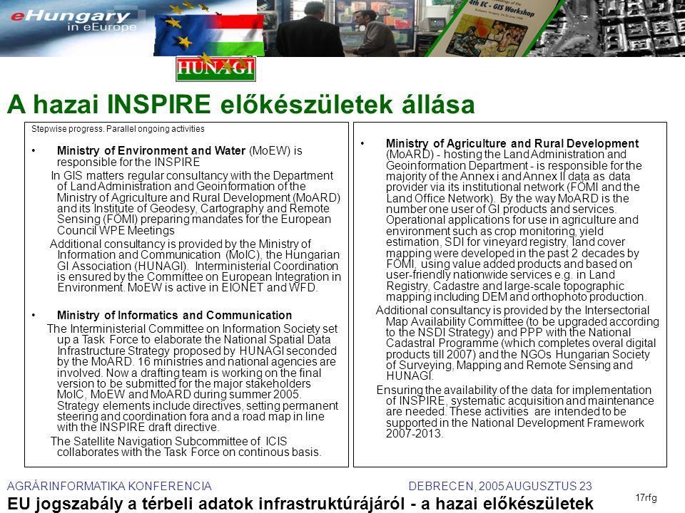 AGRÁRINFORMATIKA KONFERENCIA DEBRECEN, 2005 AUGUSZTUS 23 EU jogszabály a térbeli adatok infrastruktúrájáról - a hazai előkészületek 17rfg A hazai INSPIRE előkészületek állása Stepwise progress.