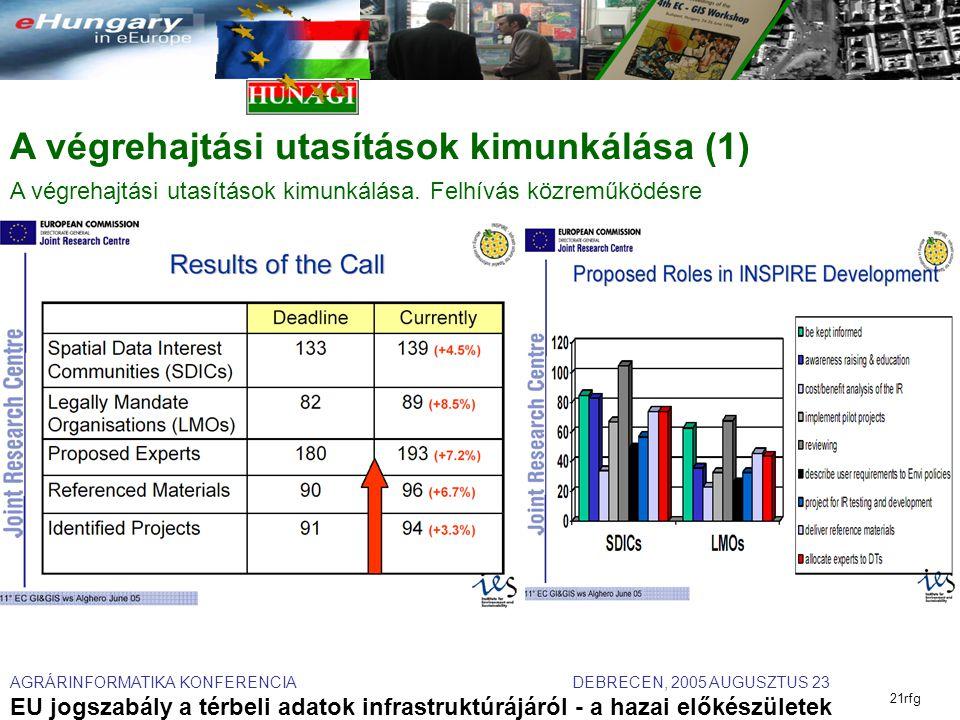 AGRÁRINFORMATIKA KONFERENCIA DEBRECEN, 2005 AUGUSZTUS 23 EU jogszabály a térbeli adatok infrastruktúrájáról - a hazai előkészületek 21rfg A végrehajtási utasítások kimunkálása (1) A végrehajtási utasítások kimunkálása.
