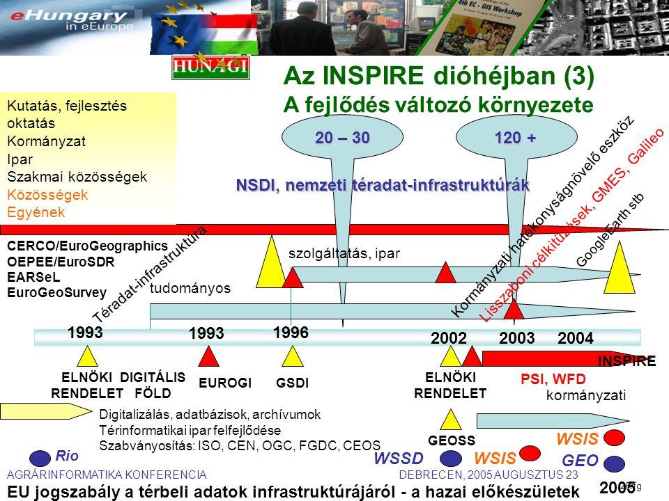AGRÁRINFORMATIKA KONFERENCIA DEBRECEN, 2005 AUGUSZTUS 23 EU jogszabály a térbeli adatok infrastruktúrájáról - a hazai előkészületek 26rfg ELNÖKI RENDELET ELNÖKI RENDELET GEOSS Digitalizálás, adatbázisok, archívumok Térinformatikai ipar felfejlődése Szabványosítás: ISO, CEN, OGC, FGDC, CEOS DIGITÁLIS FÖLD GSDI Téradat-infrastruktúra Kormányzati hatékonyságnövelő eszköz kormányzati tudományos szolgáltatás, ipar Kutatás, fejlesztés oktatás Kormányzat Ipar Szakmai közösségek Közösségek Egyének 19931996 2002 120 + 20 – 30 NSDI, nemzeti téradat-infrastruktúrák 20032004 INSPIRE PSI, WFD Lisszaboni célkitűzések, GMES, Galileo 1993 EUROGI CERCO/EuroGeographics OEPEE/EuroSDR EARSeL EuroGeoSurvey Az INSPIRE dióhéjban (3) A fejlődés változó környezete 2005 Rio WSSDWSIS GEO GoogleEarth stb