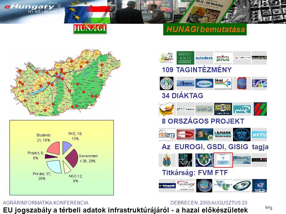 AGRÁRINFORMATIKA KONFERENCIA DEBRECEN, 2005 AUGUSZTUS 23 EU jogszabály a térbeli adatok infrastruktúrájáról - a hazai előkészületek 9rfg HUNAGI bemutatása 109 TAGINTÉZMÉNY 34 DIÁKTAG 8 ORSZÁGOS PROJEKT Az EUROGI, GSDI, GISIG tagja Titkárság: FVM FTF