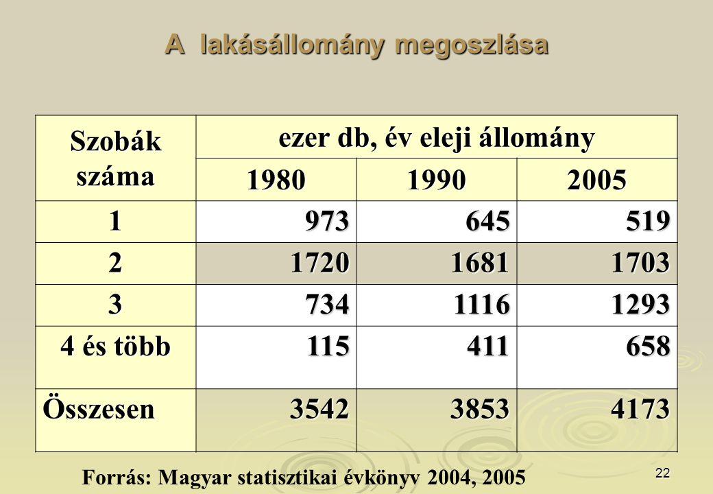 22 A lakásállomány megoszlása Szobákszáma ezer db, év eleji állomány 198019902005 1973645519 2172016811703 373411161293 4 és több 115411658 Összesen35