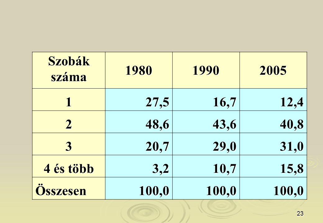 23 Szobákszáma 198019902005 127,516,712,4 248,643,640,8 320,729,031,0 4 és több 3,210,715,8 Összesen100,0100,0100,0