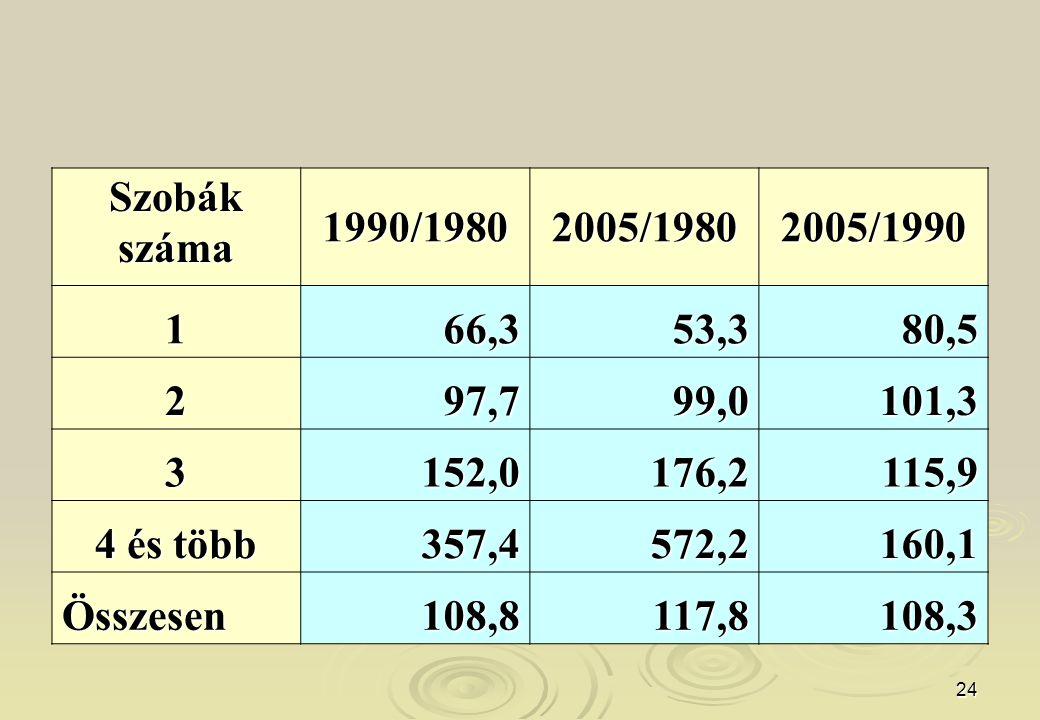 24 Szobákszáma 1990/19802005/19802005/1990 166,353,380,5 297,799,0101,3 3152,0176,2115,9 4 és több 357,4572,2160,1 Összesen108,8117,8108,3