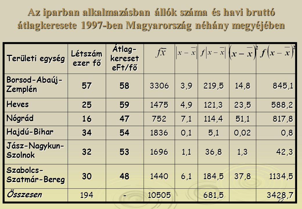 22 Az iparban alkalmazásban állók száma és havi bruttó átlagkeresete 1997-ben Magyarország néhány megyéjében Területi egység Létszám ezer fő Átlag- ke