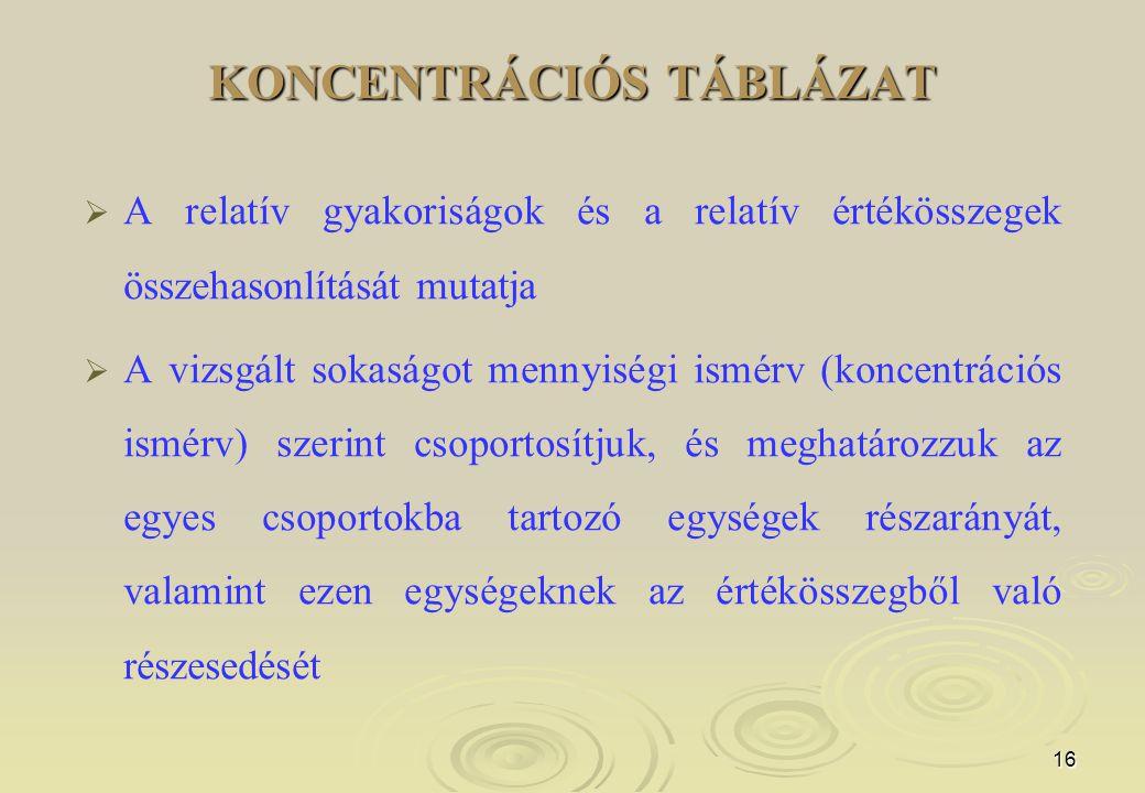 16 KONCENTRÁCIÓS TÁBLÁZAT   A relatív gyakoriságok és a relatív értékösszegek összehasonlítását mutatja   A vizsgált sokaságot mennyiségi ismérv (koncentrációs ismérv) szerint csoportosítjuk, és meghatározzuk az egyes csoportokba tartozó egységek részarányát, valamint ezen egységeknek az értékösszegből való részesedését