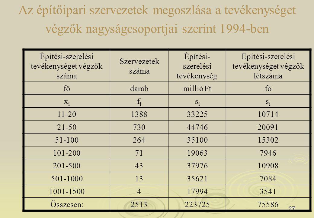 27 Az építőipari szervezetek megoszlása a tevékenységet végzők nagyságcsoportjai szerint 1994-ben Építési-szerelési tevékenységet végzők száma Szervezetek száma Építési- szerelési tevékenység Építési-szerelési tevékenységet végzők létszáma fődarabmillió Ftfő xixi fifi sisi sisi 11-2013883322510714 21-507304474620091 51-1002643510015302 101-20071190637946 201-500433797610908 501-100013356217084 1001-15004179943541 Összesen:251322372575586