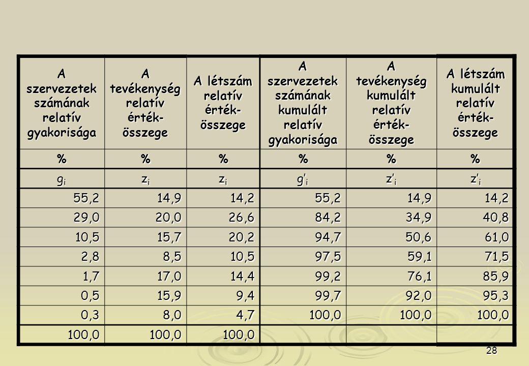 28 A szervezetek számának relatív gyakorisága A tevékenység relatív é rték - összege A létszám relatív é rték - összege A szervezetek számának kumulált relatív gyakorisága A tevékenység kumulált relatív é rték - összege A létszám kumulált relatív é rték - összege %%% gigigigi zizizizi zizizizi g' i z' i 55,214,914,255,214,914,2 29,020,026,684,234,940,8 10,515,720,294,750,661,0 2,88,510,597,559,171,5 1,717,014,499,276,185,9 0,515,99,499,792,095,3 0,38,04,7100,0100,0100,0 100,0100,0100,0