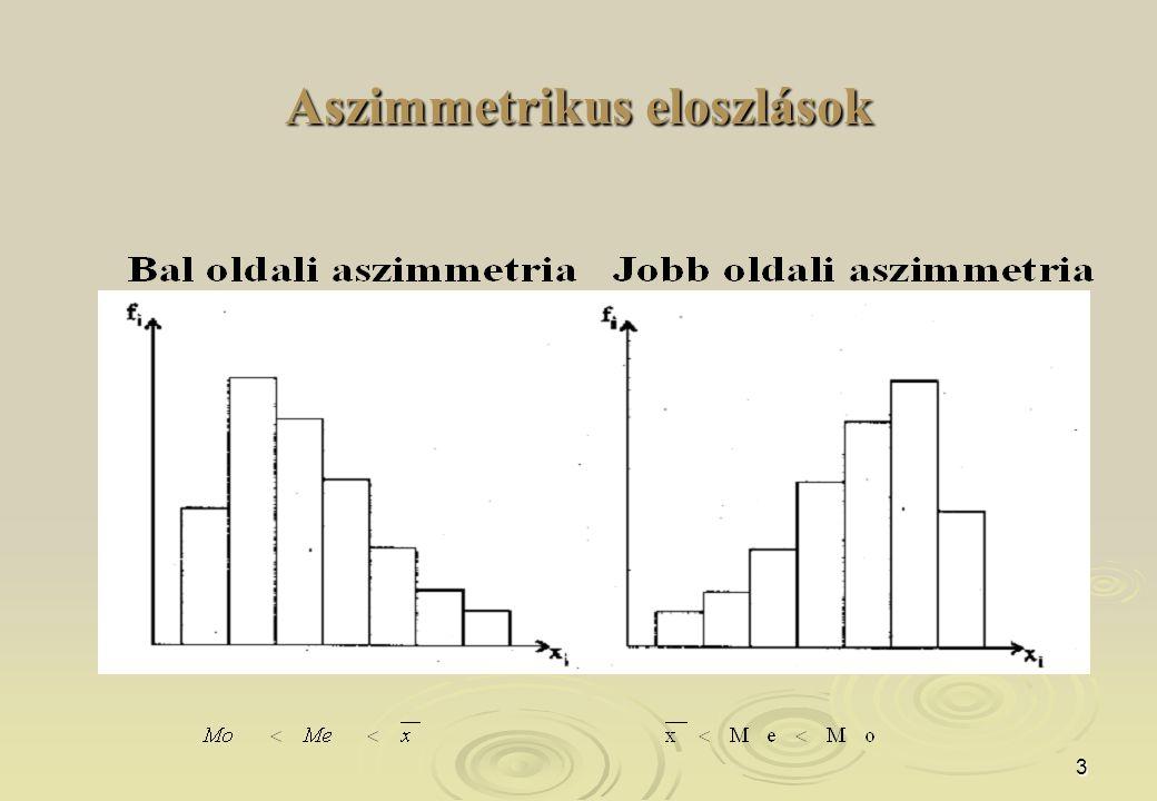 3 Aszimmetrikus eloszlások
