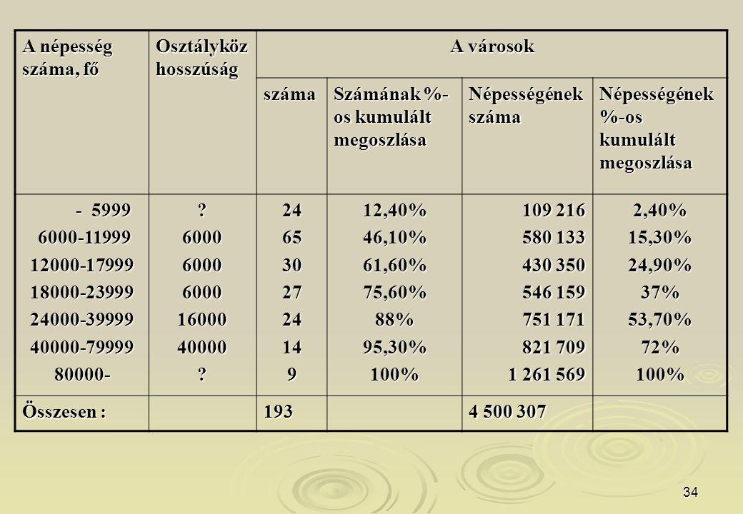 34 A népesség száma, fő Osztályköz hosszúság A városok száma Számának %- os kumulált megoszlása Népességének száma Népességének %-os kumulált megoszlása - 5999 - 5999 6000-11999 6000-1199912000-1799918000-2399924000-3999940000-7999980000-?6000600060001600040000?246530272414912,40%46,10%61,60%75,60%88%95,30%100% 109 216 580 133 430 350 546 159 751 171 821 709 1 261 569 2,40%15,30%24,90%37%53,70%72%100% Összesen : 193 4 500 307