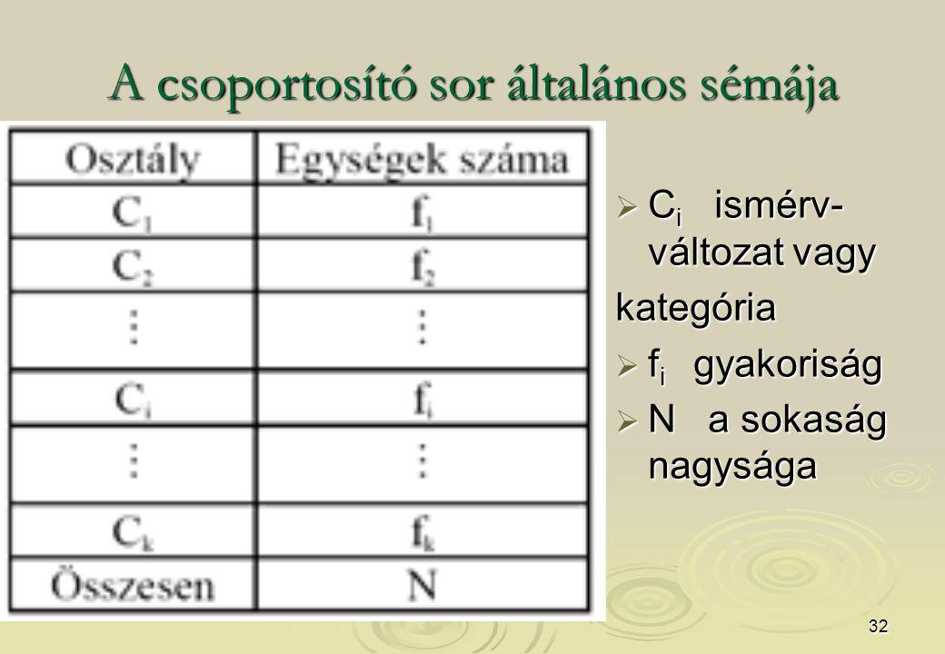 32 A csoportosító sor általános sémája  C i ismérv- változat vagy kategória  f i gyakoriság  N a sokaság nagysága